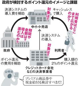 消費増税で公明「商品券を検討」...