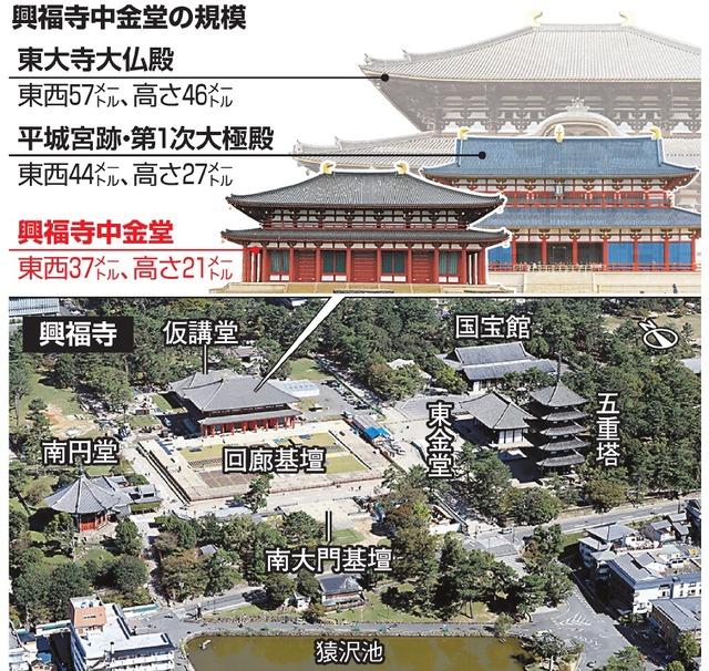 興福寺中金堂の規模