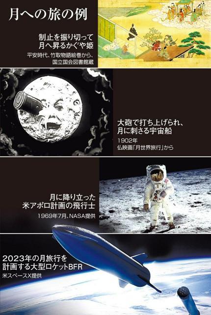 月への旅の例