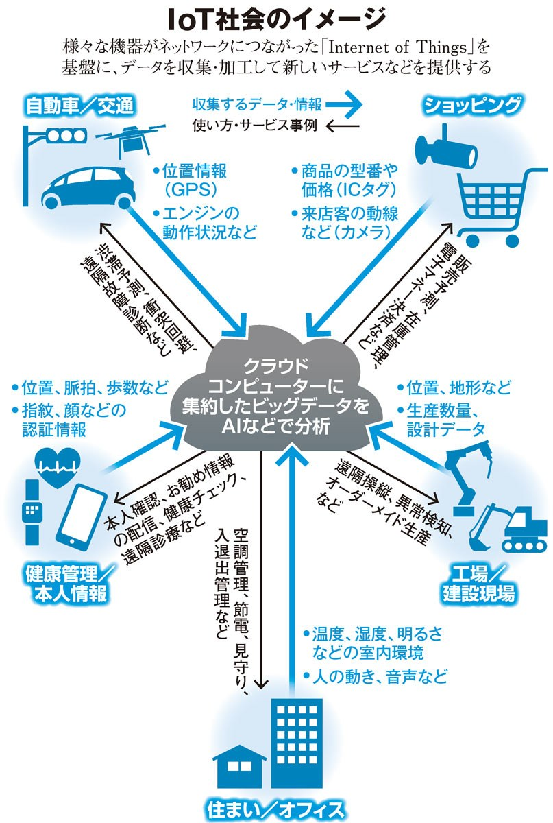 IoT社会のイメージ