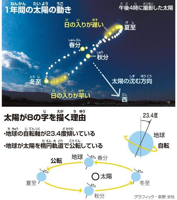 1年間(ねんかん)の太陽(たいよう)の動(うご)き/太陽が8の字(じ)を描(えが)く理由(りゆう)<グラフィック・荻野史杜>