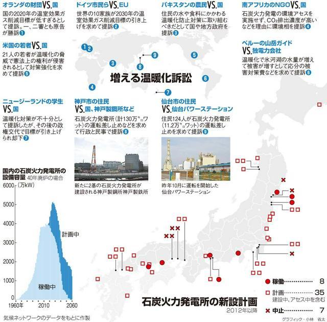 増える温暖化訴訟/石炭火力発電所の新設計画/国内の石炭火力発電所の設備容量<グラフィック・小林省太>
