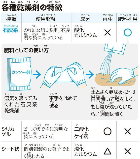 各種乾燥剤(かくしゅかんそうざい)の特徴(とくちょう)