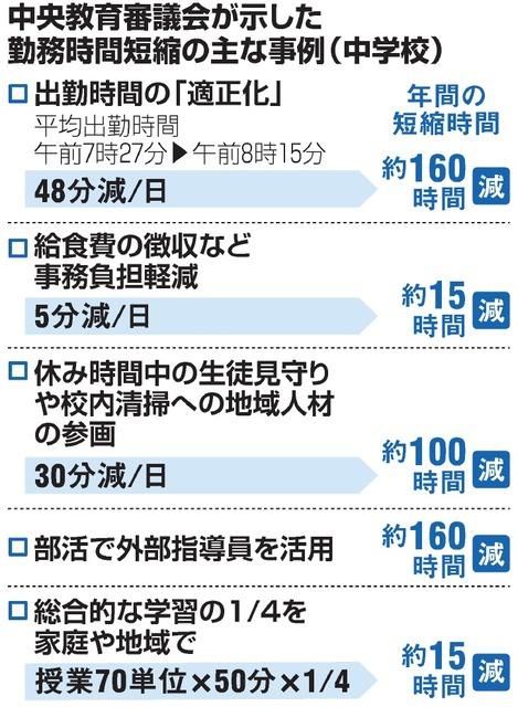 中央教育審議会が示した勤務時間短縮の主な事例(中学校)