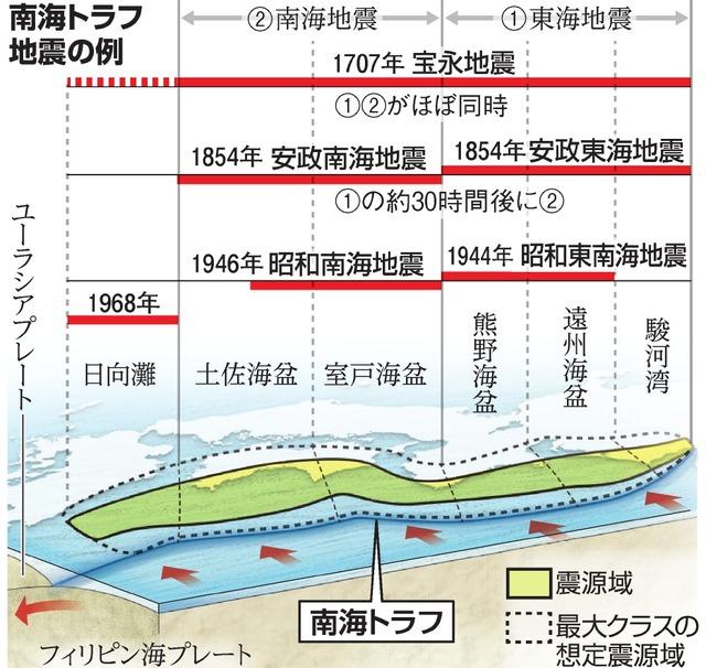南海トラフ 範囲