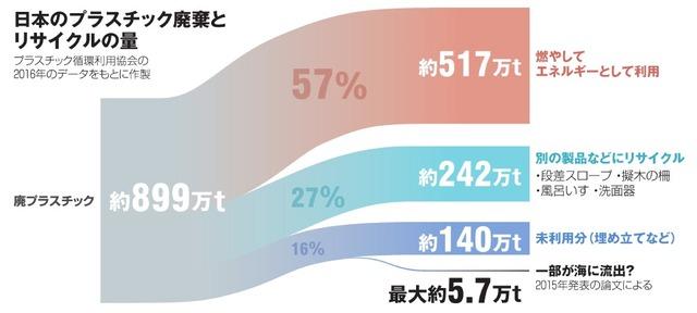 日本のプラスチック廃棄とリサイクルの量