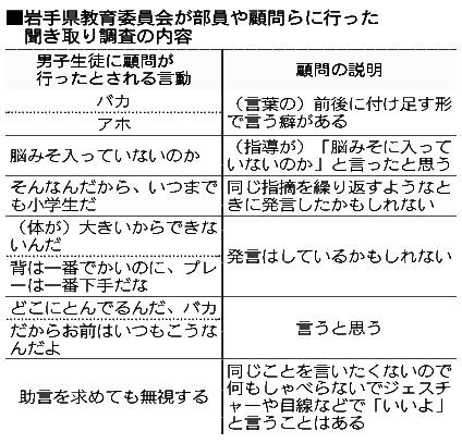 岩手県教育委員会が部員や顧問らに行った聞き取り調査の内容