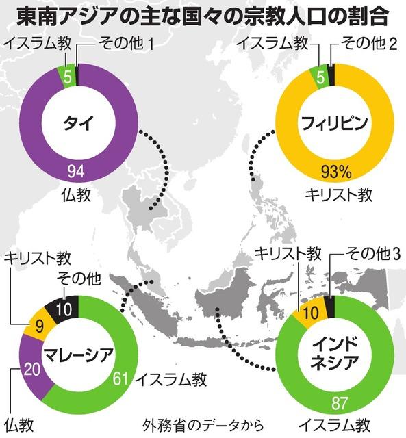 東南アジアの主な国々の宗教人口の割合