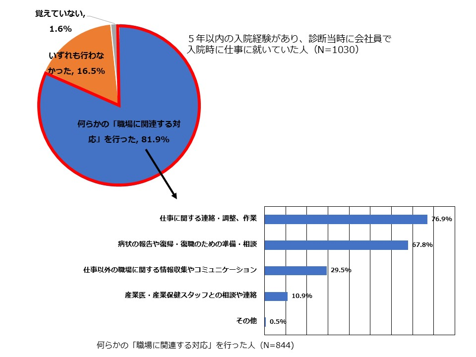 (「平成29年度治療と職業生活の両立に関する実態・ニーズ調査事業報告書」から作成)