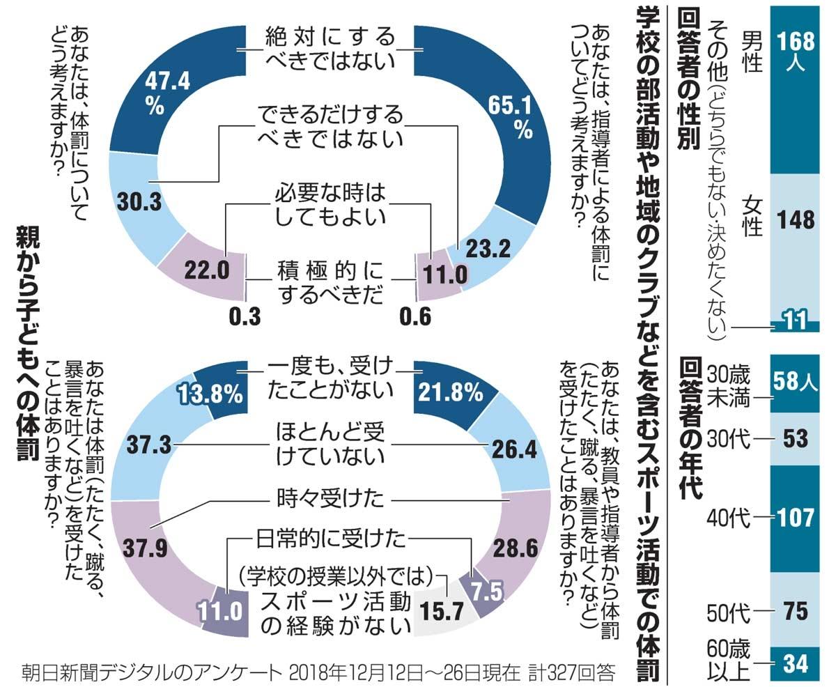 朝日新聞デジタルのフォーラムアンケート