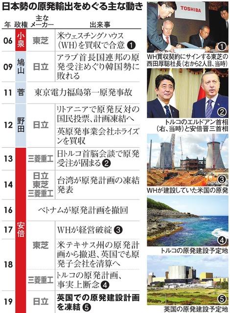 日本勢の原発輸出をめぐる主な動き