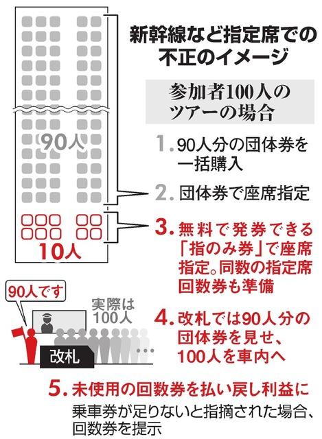 新幹線など指定席での不正のイメージ