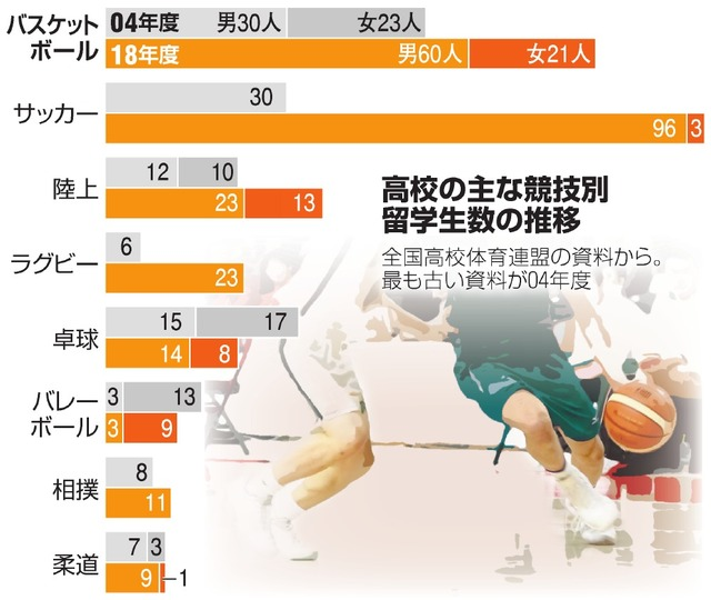 高校の主な競技別留学生数の推移