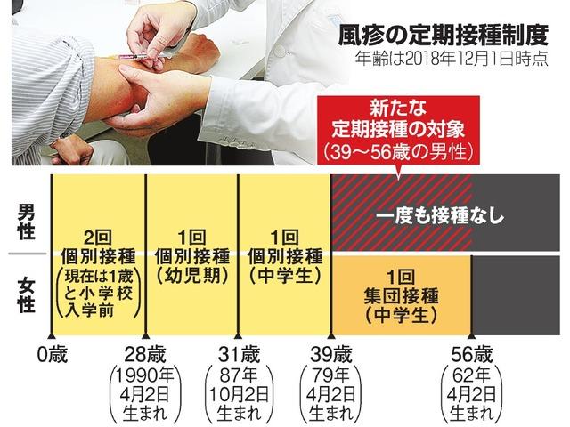 風疹の定期接種制度