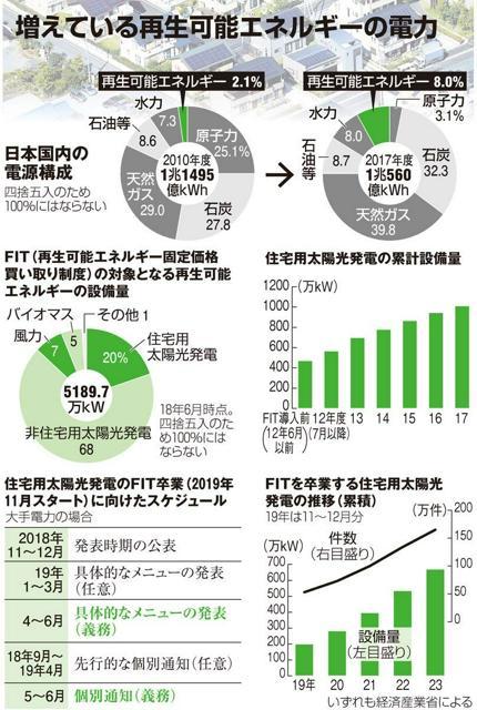 増えている再生可能エネルギーの電力