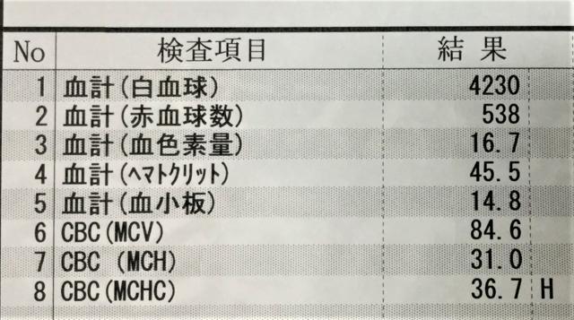 基本的な採血検査の項目
