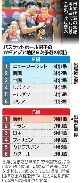 バスケ日本男子、カタールに38点差つけ快勝!W …