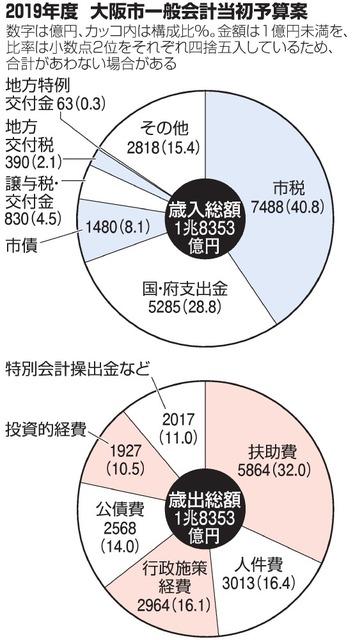 2019年度 大阪市一般会計当初予算案