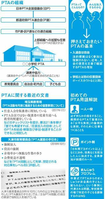 PTAの組織