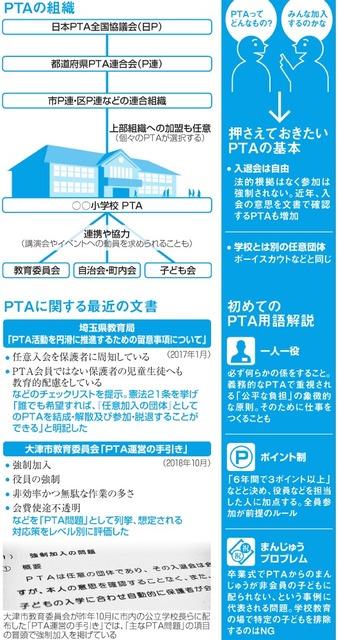 PTAの組織/PTAに関する最近の文書/押さえておきたいPTAの基本/初めてのPTA用語解説