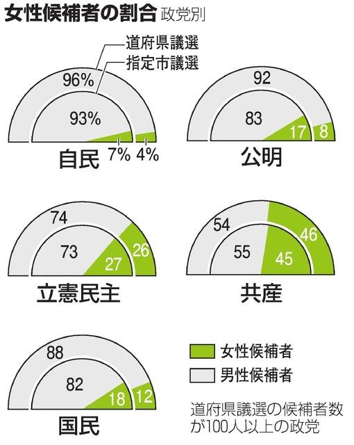 女性候補者の割合