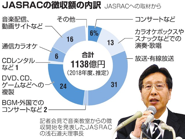 JASRACの徴収額の内訳