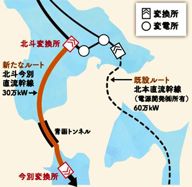 右側のルートが既設の北本連系線。左側のルートが新北本連系線=電力広域的運営推進機関の資料から