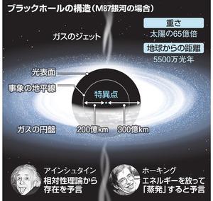 ブラックホールが蒸発するってどういう ...