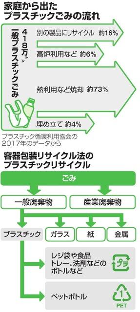家庭から出たプラスチックごみの流れ/容器包装リサイクル法のプラスチックリサイクル