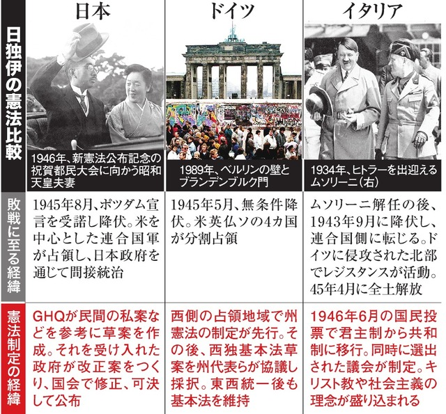 日独伊の憲法比較