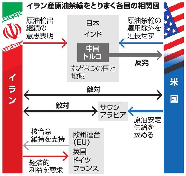 イラン産原油禁輸をとりまく各国の相関図