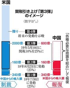 2019年05月08日朝刊記事一覧:朝...