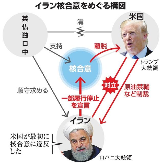 イラン核合意をめぐる構図