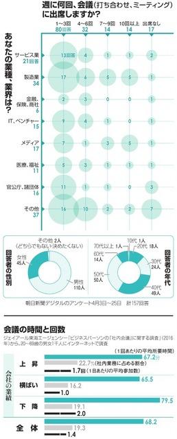 朝日新聞デジタルのアンケート/会議の時間と回数