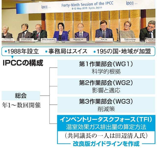 IPCCの構成
