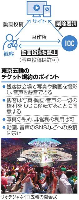 東京五輪のチケット規約のポイント