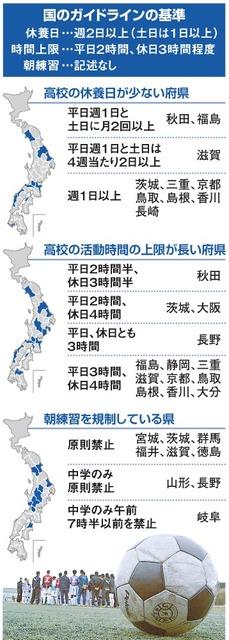 国のガイドラインの基準/高校の休養日が少ない府県/高校の活動時間の上限が長い府県/朝練習を規制している県