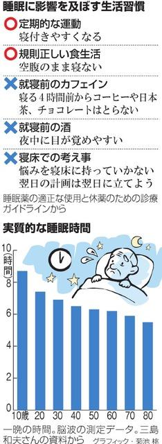 睡眠に影響を及ぼす生活習慣