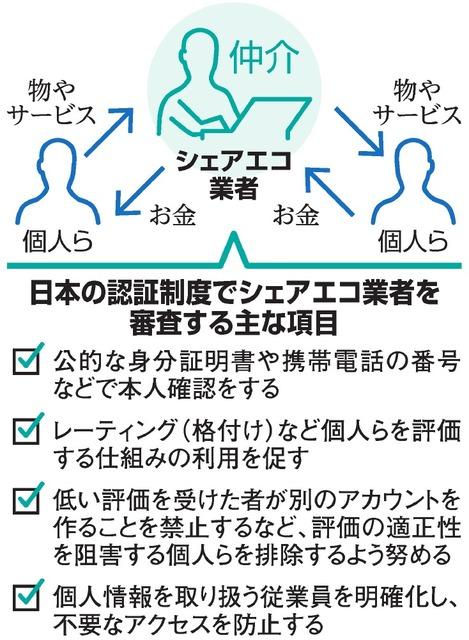 日本の認証制度でシェアエコ業者を審査する主な項目
