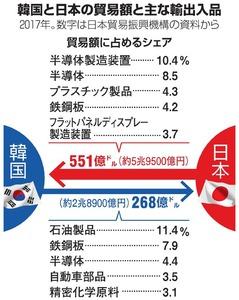 日本政府「我慢の限界」、韓国に強硬措置 元徴用工問題:朝日新聞デジタル