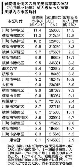 参院選比例区の自民党得票率の伸び(2007年→16年)が大きかった神奈川県内の市区町村