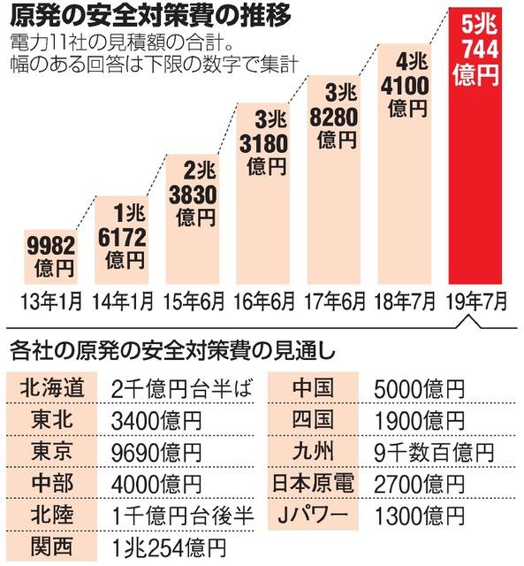 原発の安全対策費の推移