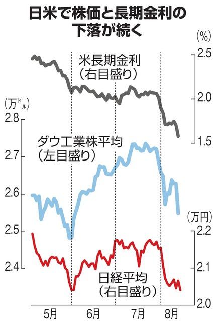 日米で株価と長期金利の下落が続く