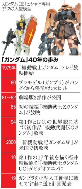 「ガンダム」40年の歩み