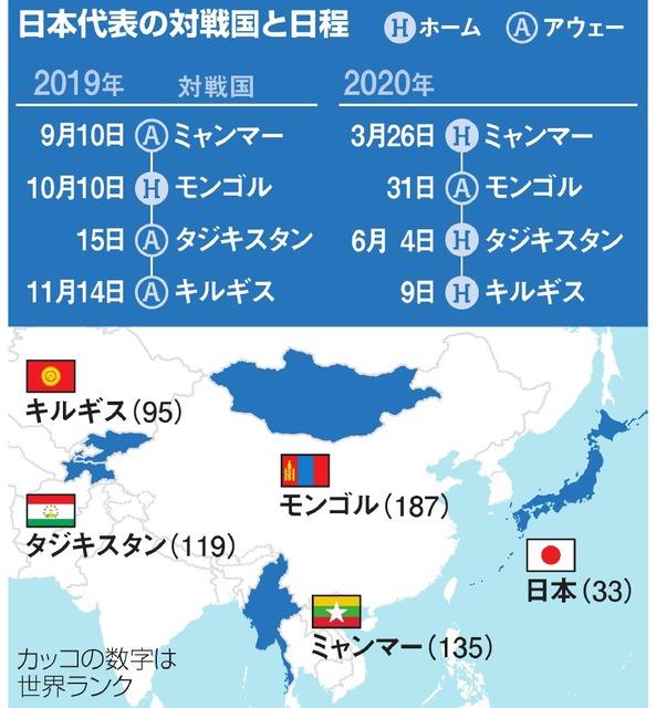 ワールド カップ アジア 予選 2022