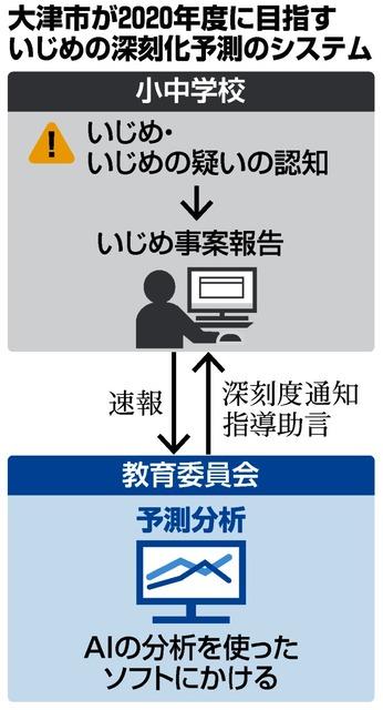 大津市が2020年度に目指すいじめの深刻化予測のシステム