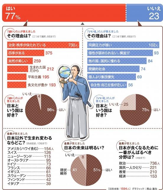 生まれ変わったら日本人になりたい?<グラフィック:岡山進矢>