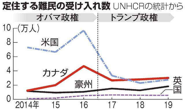 定住する難民の国別受け入れ数の推移=UNHCRの統計から