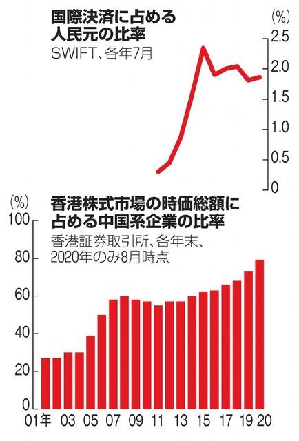 国際決済に占める人民元の比率/香港株式市場の時価総額に占める中国系企業の比率