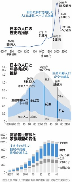 日本の人口の歴史的推移/日本の人口と年齢構成の推移/高齢者世帯数と家族類型の変化